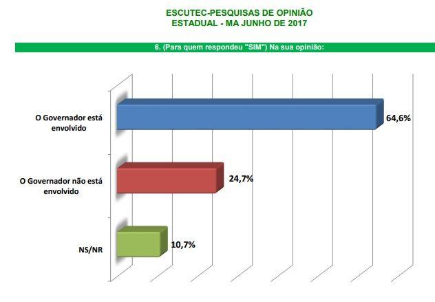 dino lava jato - 64% afirmam em pesquisa que Flávio Dino está envolvido na Lava Jato - minuto barra