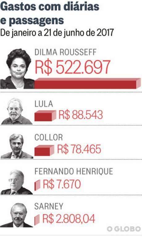 FB IMG 1500411206333 - Ex-Presidentes: Dilma gastou mais de 500 mil reais com passagens e diárias, enquanto Sarney gastou pouco mais de 2 mil reais - minuto barra