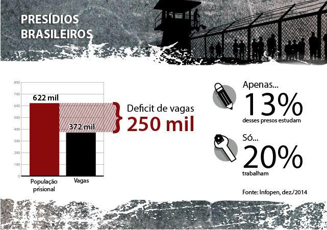 SISTEMA PENAL - Hildo Rocha comandará audiência sobre reestruturação do sistema penitenciário brasileiro - minuto barra
