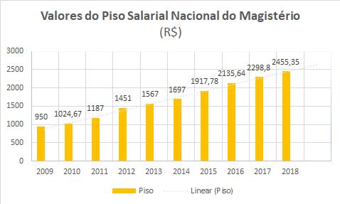 unnamed - Piso salarial para os professores, será de R$ 2.455,35 em 2018, afirma Ministério da Educação - minuto barra