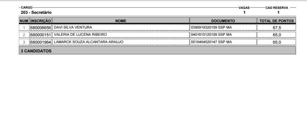 IMG 20190207 WA0035 1024x393 - VEJA AQUI: Lista dos aprovados no concurso público da Camâra Municipal de Barra do Corda - minuto barra