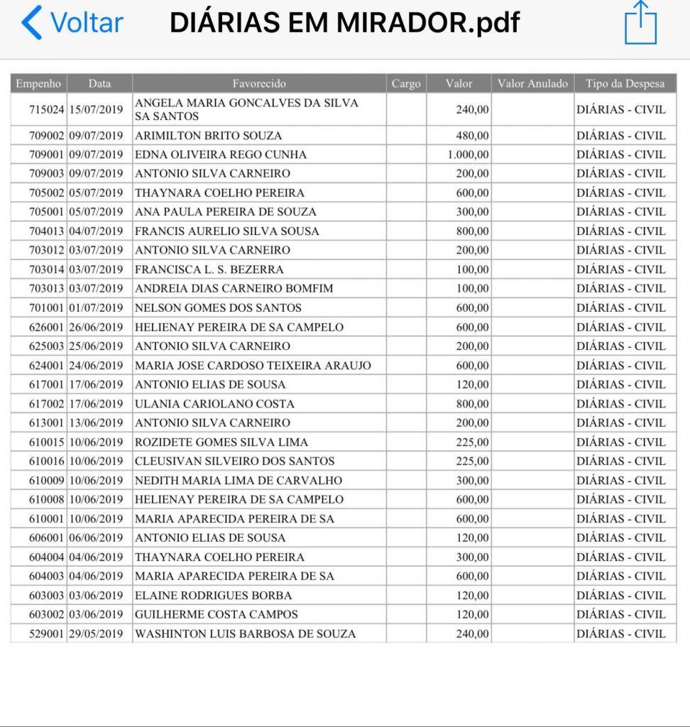 em mirador gestao do prefeito roni do pcdob ja gastou mais de r 120 mil com diarias apenas em 2019 6 972x1024 - Em Mirador, gestão do prefeito Roni do PCdoB já gastou mais de R$ 120 mil com diárias apenas em 2019 - minuto barra