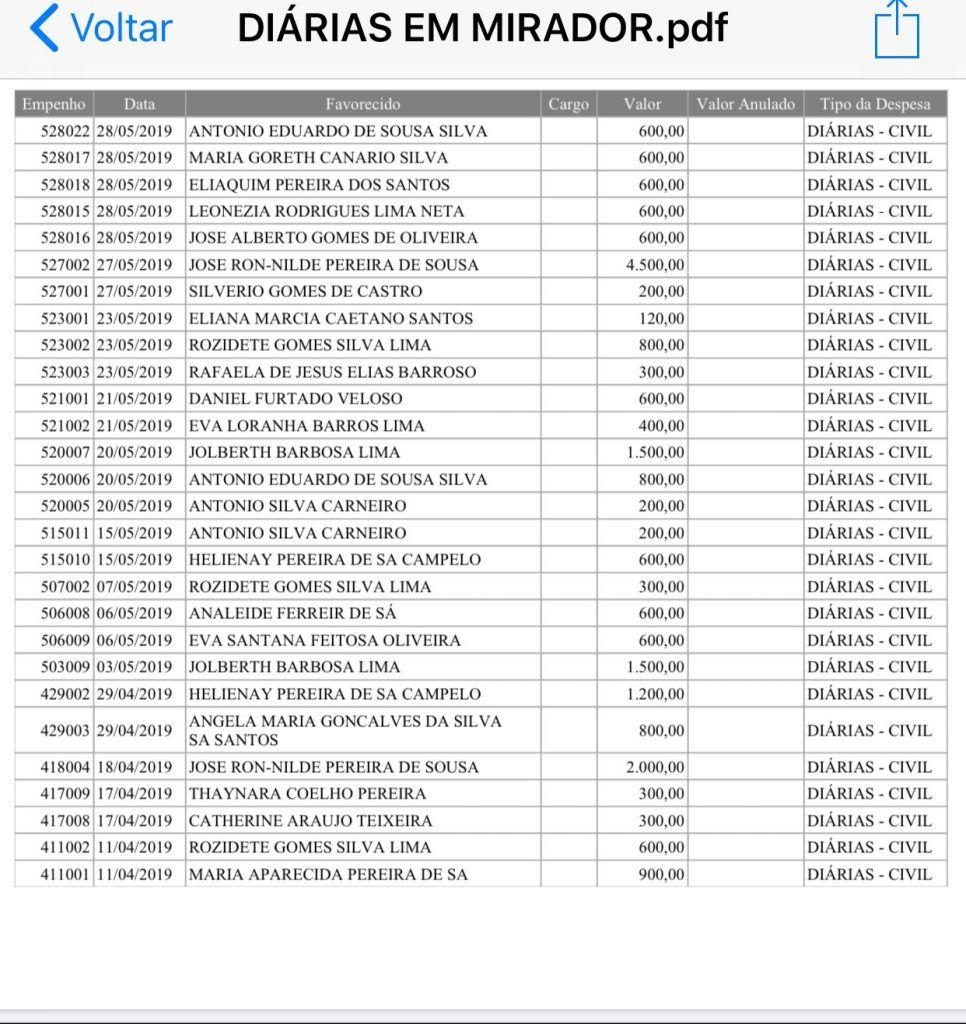 em mirador gestao do prefeito roni do pcdob ja gastou mais de r 120 mil com diarias apenas em 2019 8 966x1024 - Em Mirador, gestão do prefeito Roni do PCdoB já gastou mais de R$ 120 mil com diárias apenas em 2019 - minuto barra