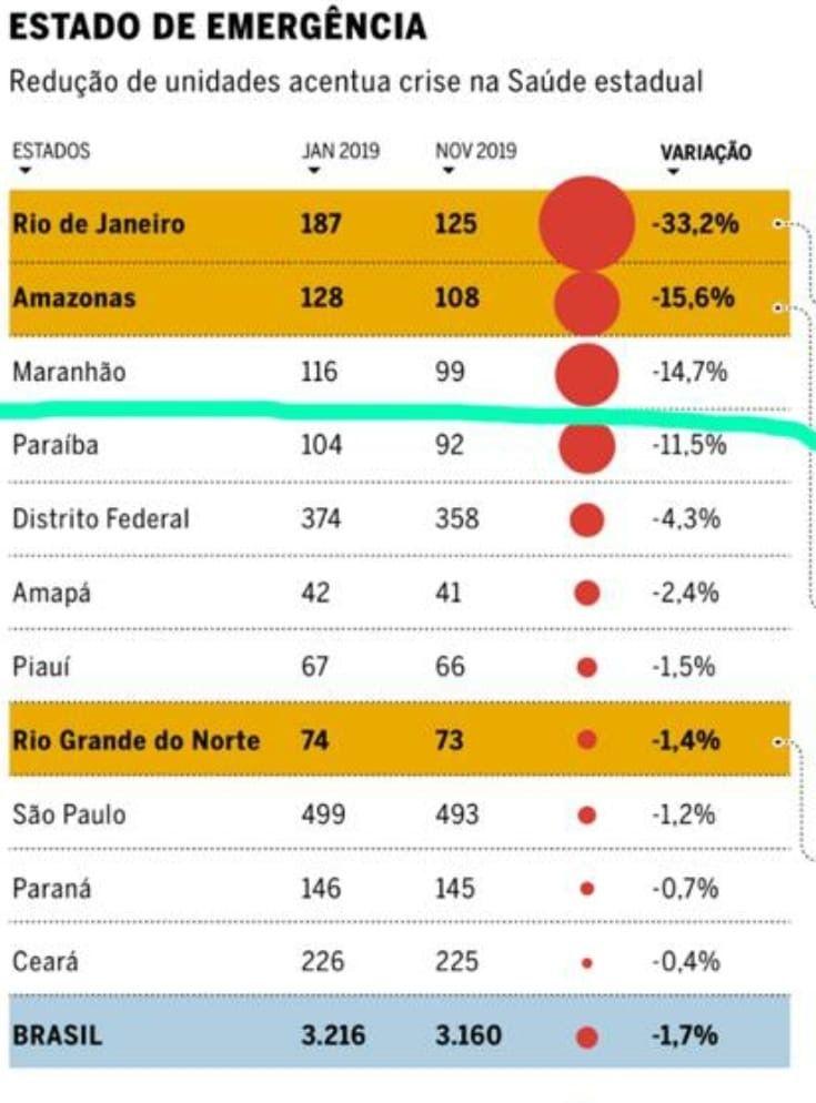 governo flavio dino fechou 17 unidades de saude no maranhao em 2019 afirma jornal o globo - Governo Flávio Dino fechou 17 unidades de saúde no Maranhão em 2019, afirma jornal O Globo - minuto barra