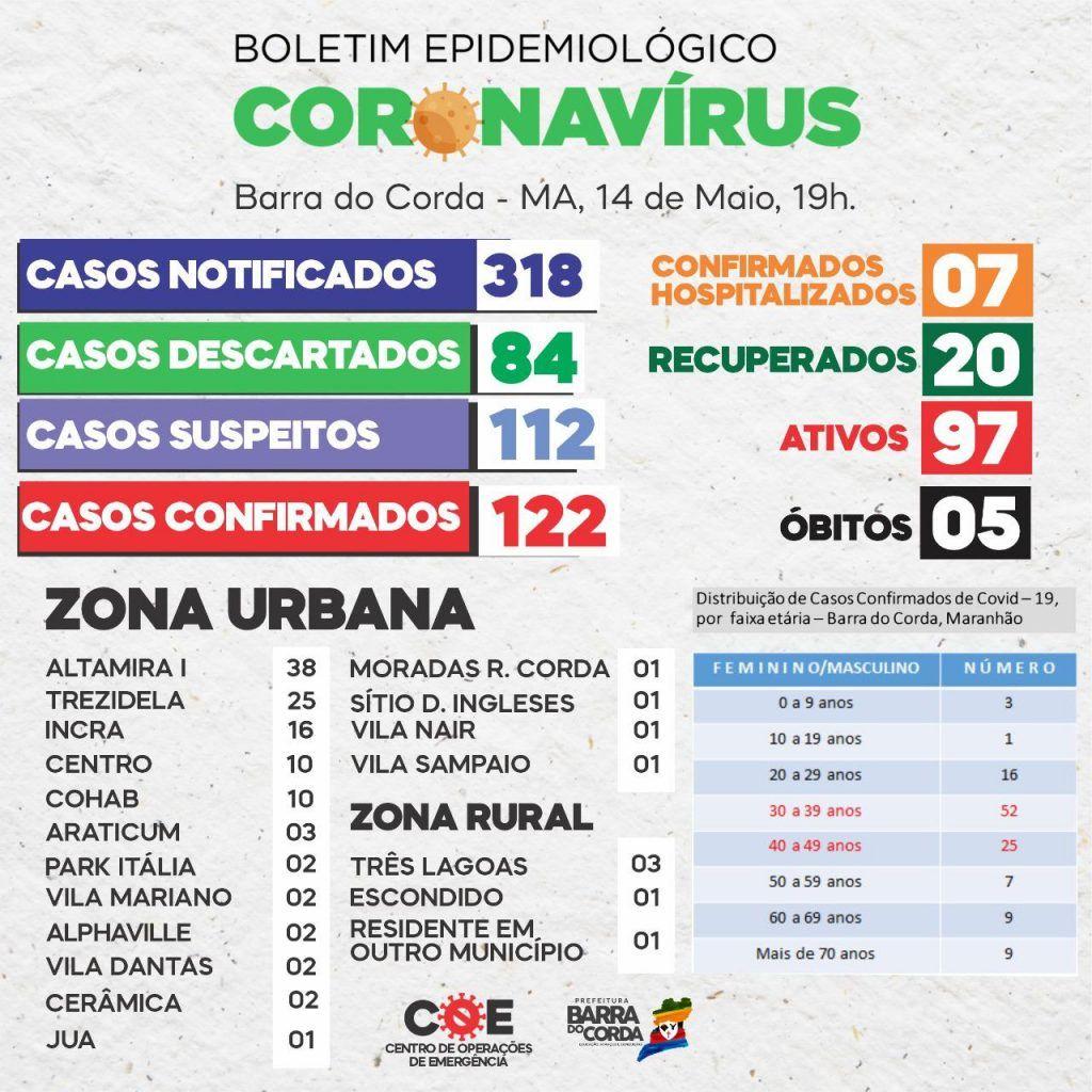 14 de maio barra do corda chega a 122 pessoas infectadas pelo coronavirus 2 1024x1024 - 14 DE MAIO: Barra do Corda chega a 122 pessoas infectadas pelo Coronavírus - minuto barra