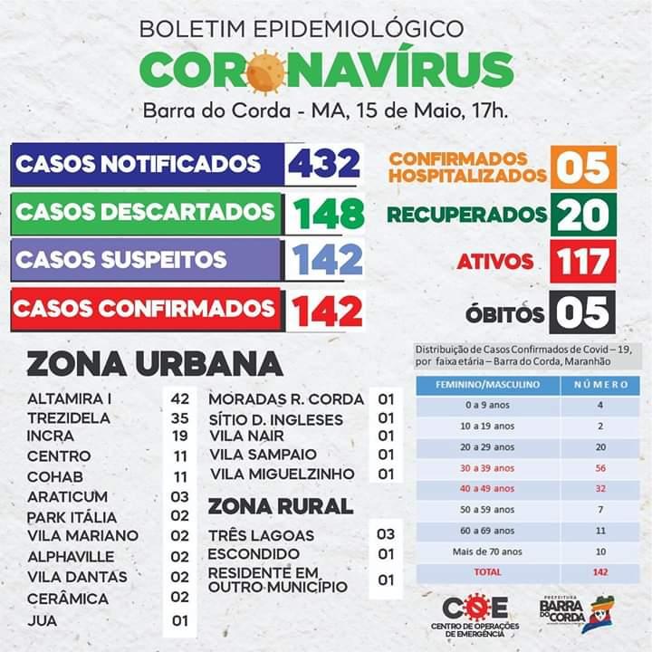15 de maio barra do corda registra 142 casos de pessoas infectadas pelo covid 19 1 - 15 DE MAIO: Barra do Corda registra 142 casos de pessoas infectadas pelo Covid-19 - minuto barra
