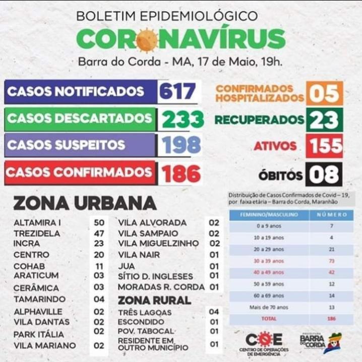 17 de maio barra do corda registra 186 casos de pessoas infectadas pelo covid 19 - 17 DE MAIO: Barra do Corda registra 186 casos de pessoas infectadas pelo Covid-19 - minuto barra