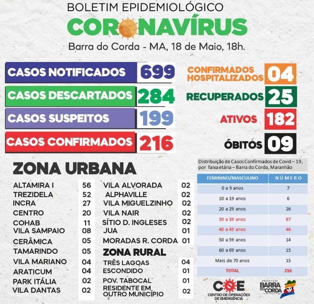 18 de maio barra do corda registra 216 casos confirmados de coronavirus 1 1024x992 - 18 DE MAIO: Barra do Corda registra 216 casos confirmados de Coronavírus - minuto barra