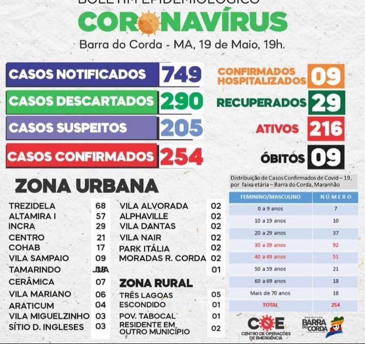 19 de maio barra do corda registra 254 casos confirmados de coronavirus 1 - 19 DE MAIO: Barra do Corda registra 254 casos confirmados de Coronavírus - minuto barra