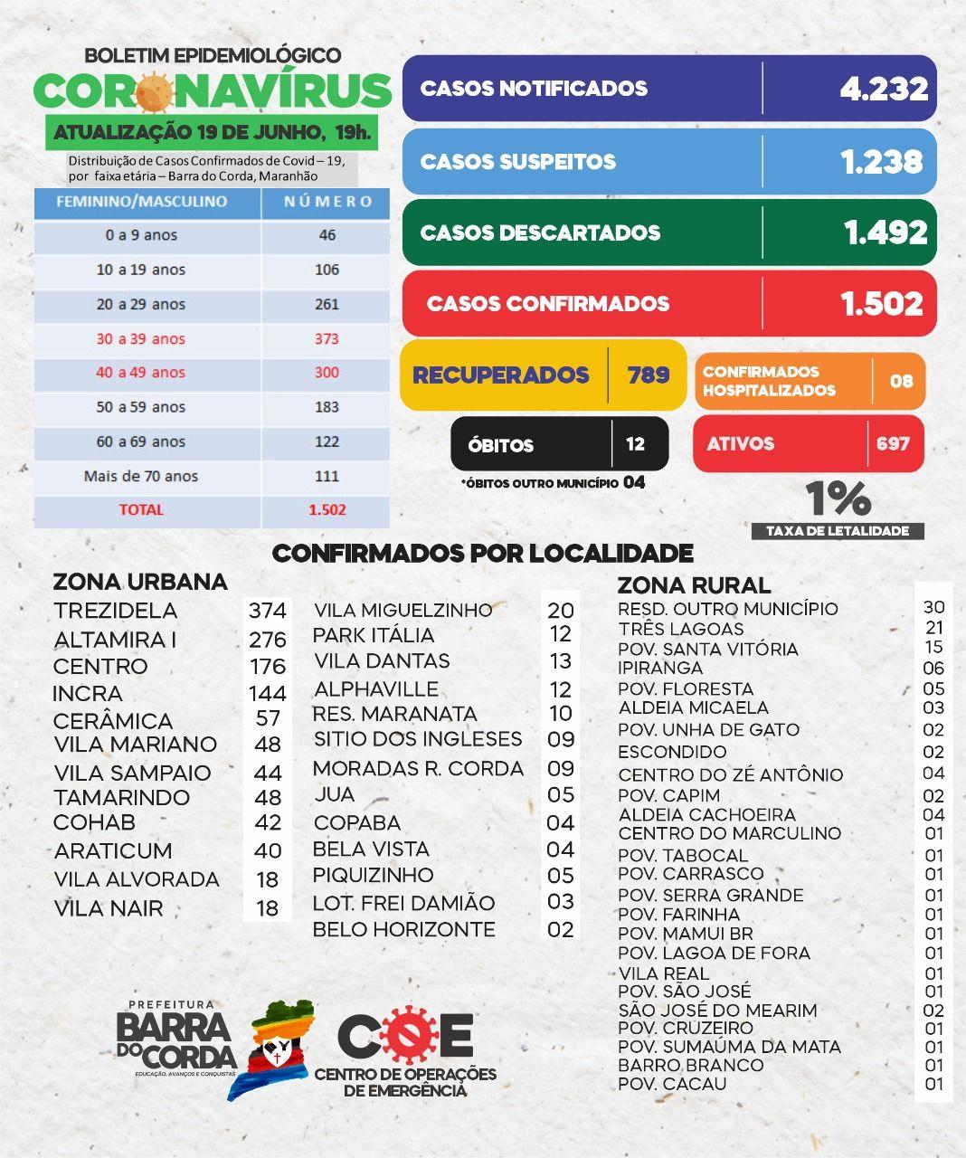 19 DE JUNHO: Barra do Corda chega a triste marca de 1.502 pessoas infectadas por Coronavírus