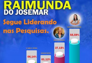 ELEIÇÕES 2020: Pesquisa INOP com registro no TSE aponta Raimunda do Josemar com 55,59% em Fernando Falcão na preferência para prefeita