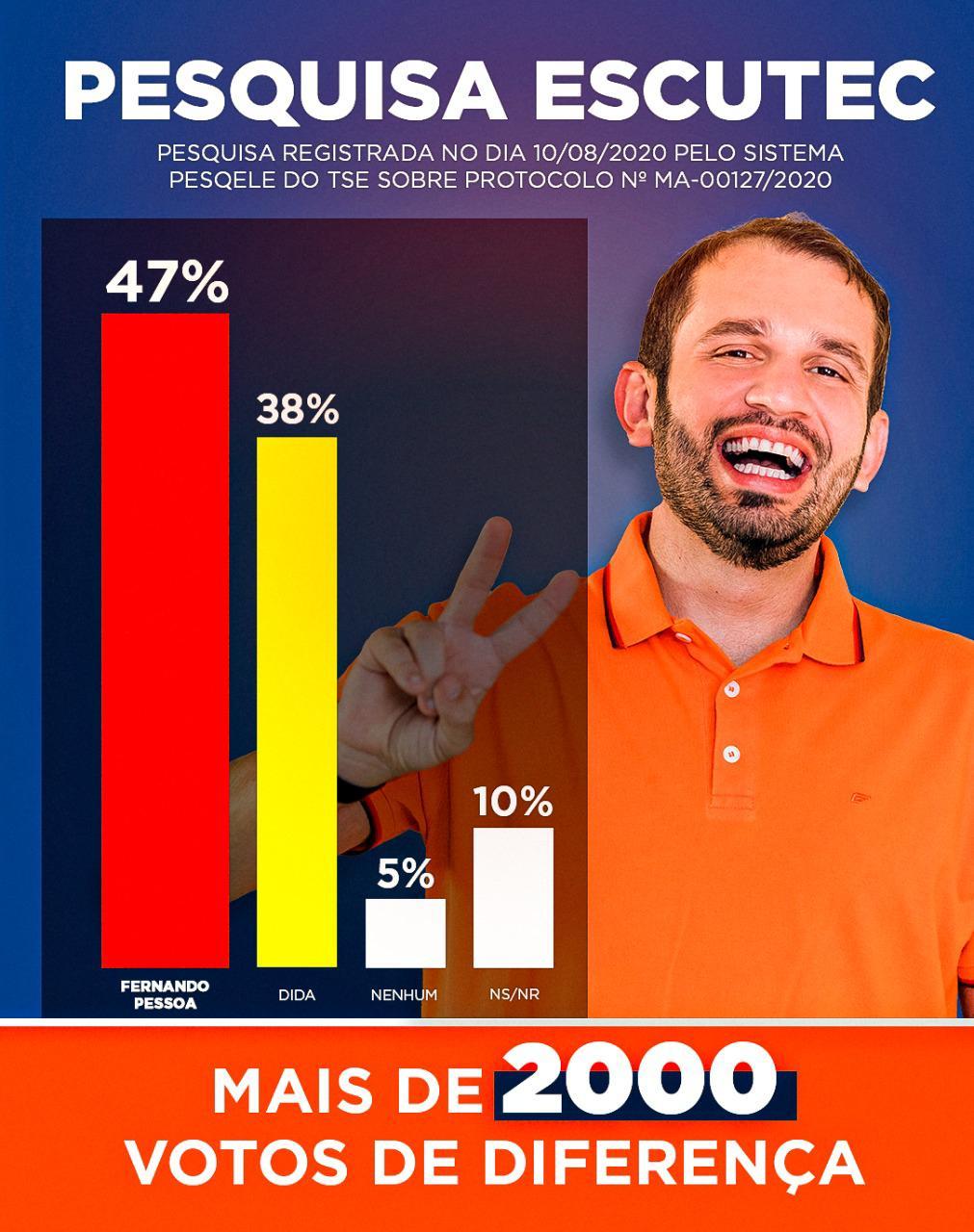 ELEIÇÕES 2020: Pesquisa com registro na Justiça Eleitoral mostra Fernando Pessoa liderando em Tuntum para prefeito