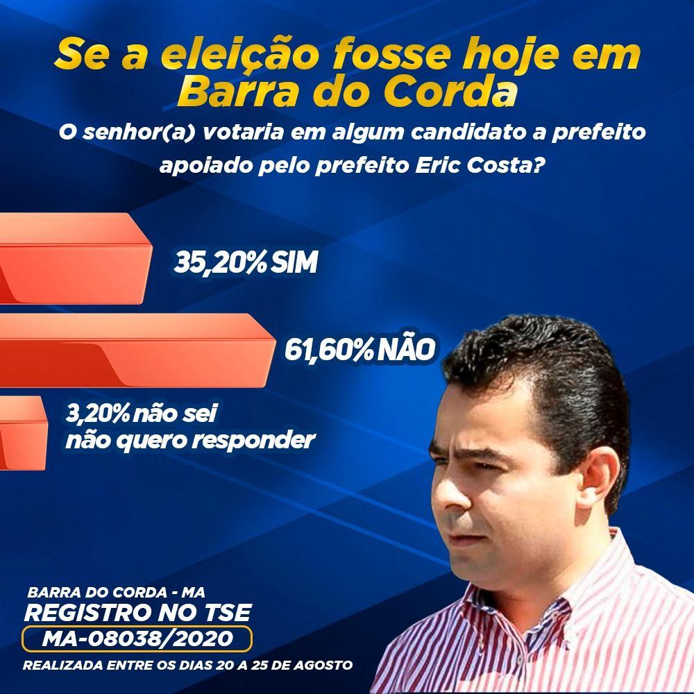 REJEIÇÃO: 61,60% do eleitorado afirma na pesquisa INOP que não vota em candidato a prefeito apoiado por Eric Costa em Barra do Corda