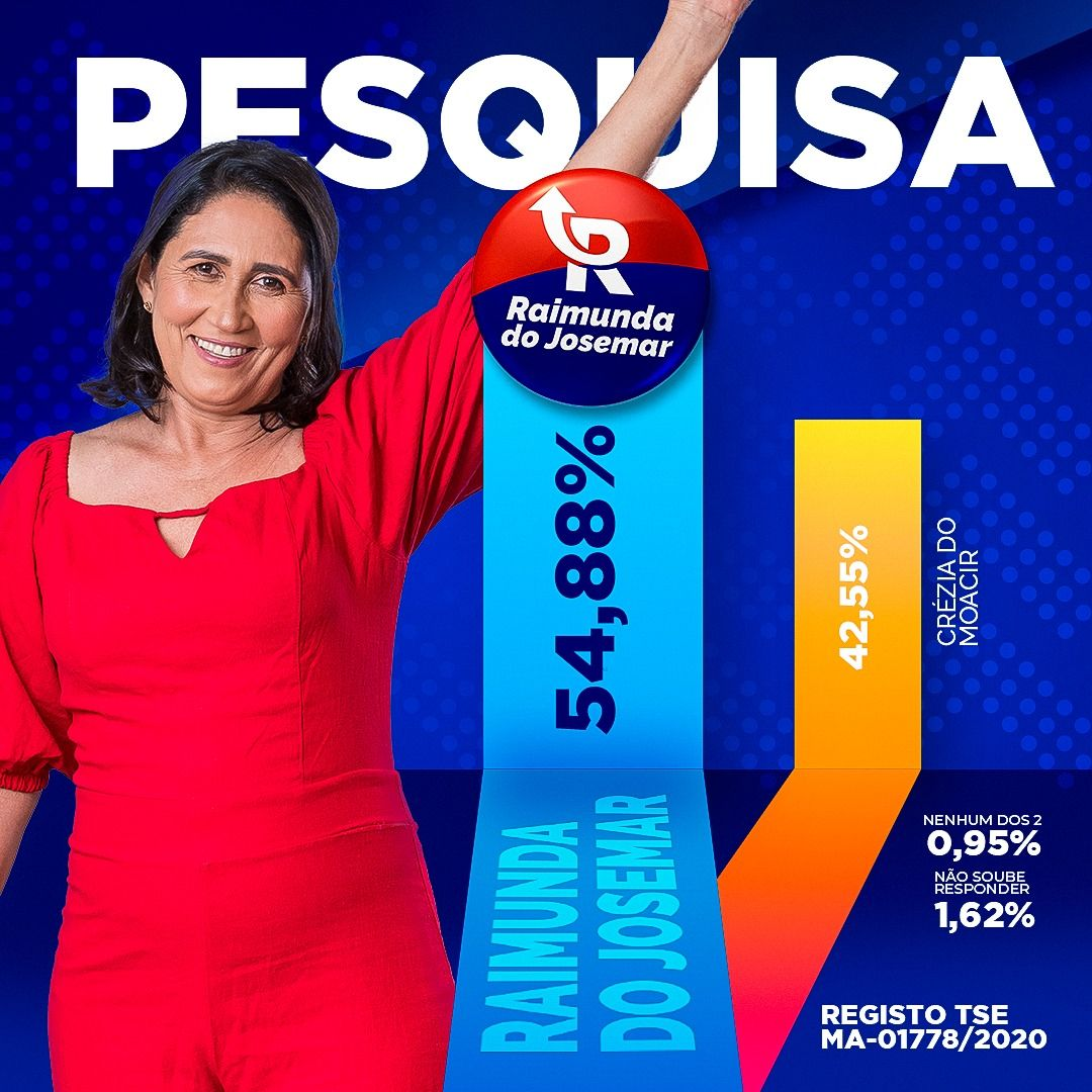 Pesquisa INOP registrada aponta que se a eleição fosse hoje, Raimunda do Josemar seria eleita prefeita de Fernando Falcão