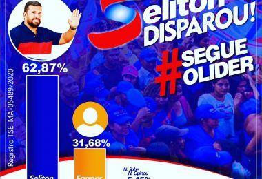 Pesquisa INOP aponta Séliton Miranda com 62,87% para prefeito em São Raimundo do Doca Bezerra