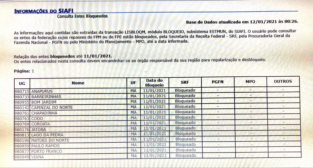 tesouro nacional bloqueia o fpm da prefeitura de lago da pedra e de outras 12 prefeituras no maranhao 1 1024x550 - Tesouro Nacional bloqueia o FPM da prefeitura de Lago da Pedra e de outras 12 prefeituras no Maranhão