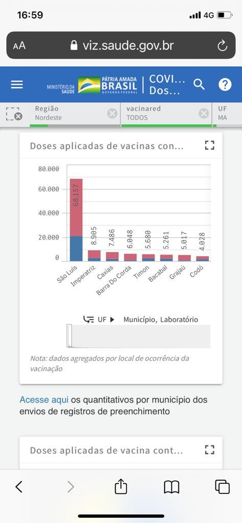apos equivoco do governo do maranhao barra do corda volta a receber doses de vacina para combater o cornavirus 6 - Após equívoco do governo do Maranhão, Barra do Corda volta a receber doses de vacina para combater a covid-19