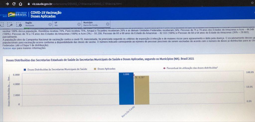 segundo ministerio da saude barra do corda ja aplicou quase 90 das vacinas enviadas para convid 19 1024x491 - Segundo Ministério da Saúde, Barra do Corda já aplicou quase 90% das vacinas enviadas para Covid-19