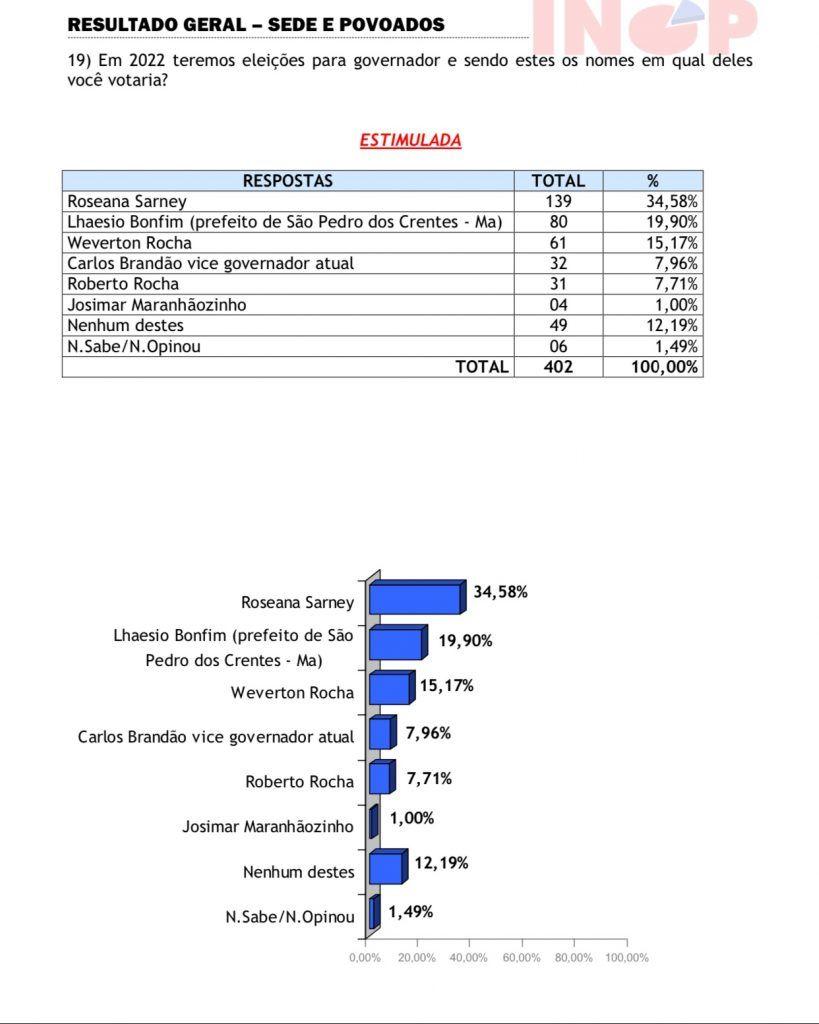 roseana sarney e lhaesio bonfim lideram em pesquisa para o governo em barra do corda 819x1024 - Roseana Sarney e Lhaésio Bonfim lideram em pesquisa para o governo em Barra do Corda