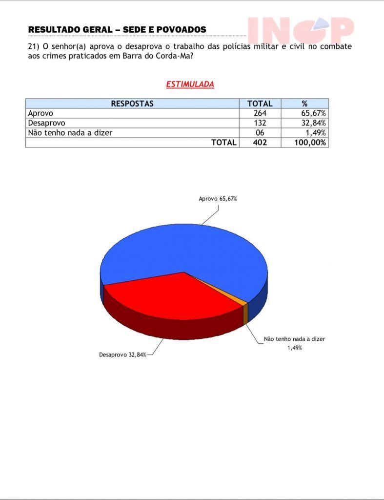 05 de setembro pesquisa inop diz que 6567 da populacao em barra do corda aprova o trabalho das policias militar e civil 787x1024 - 05 de Setembro: Pesquisa INOP diz que 65,67% da população em Barra do Corda aprova o trabalho das polícias militar e civil