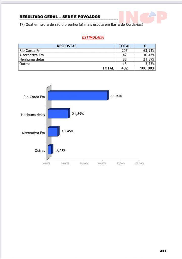 05 de setembro pesquisa inop realizada em barra do corda diz que 6393 da populacao escuta mais a radio rio corda fm 721x1024 - 05 de Setembro: Pesquisa INOP realizada em Barra do Corda diz que 63,93% da população escuta mais a rádio Rio Corda Fm