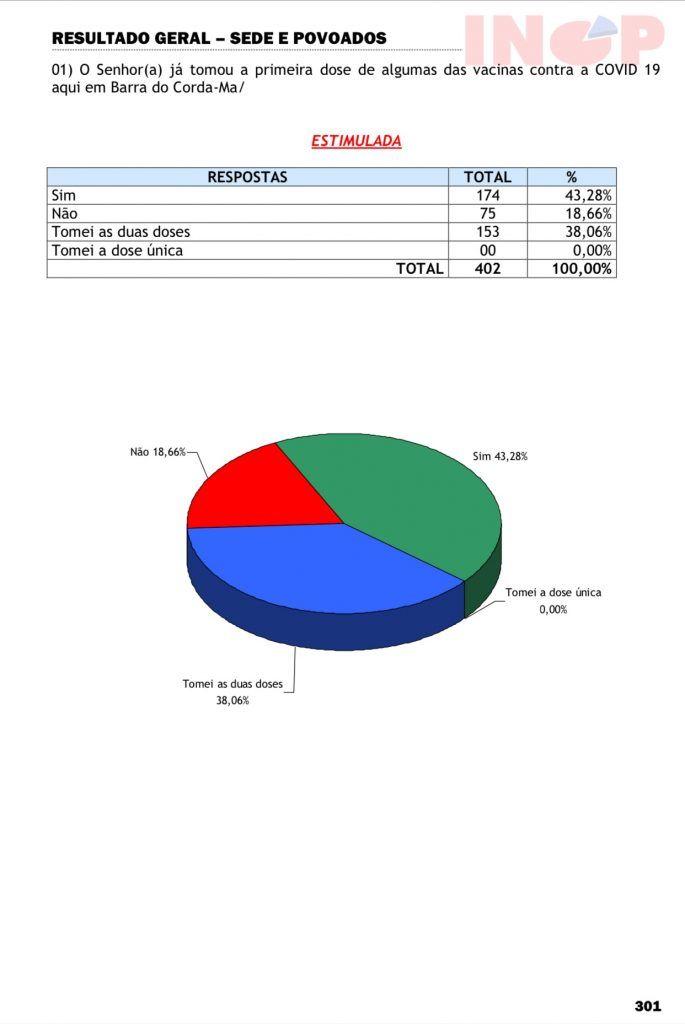 pesquisa inop aponta que 38 da populacao ja tomou as duas doses das vacinas contra covid 19 em barra do corda 685x1024 - Pesquisa INOP aponta que 38% da população já tomou as duas doses das vacinas contra covid-19 em Barra do Corda